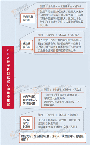 CPA报考就业方向角度建议_副本2.png